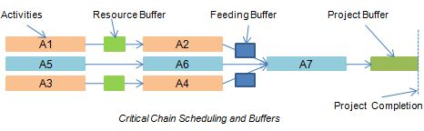critical_chain_scheduling